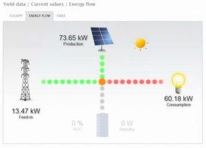 Solar panels - Live feed in data
